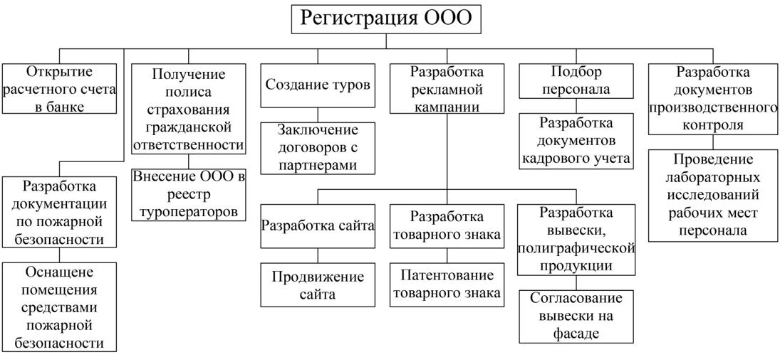 Основные этапы открытия бизнеса с нуля