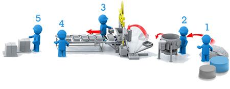 Организация производстенного контроля